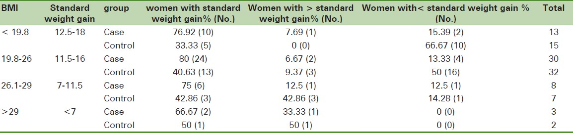 Table 3: Comparesion between weight gains during pregnancy in with standard both case and control groups