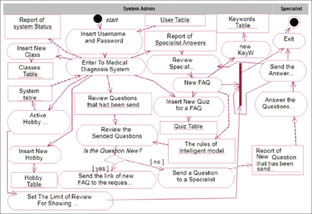 a novel aids  hiv intelligent medical consulting system based on expert systems ebrahimi ap