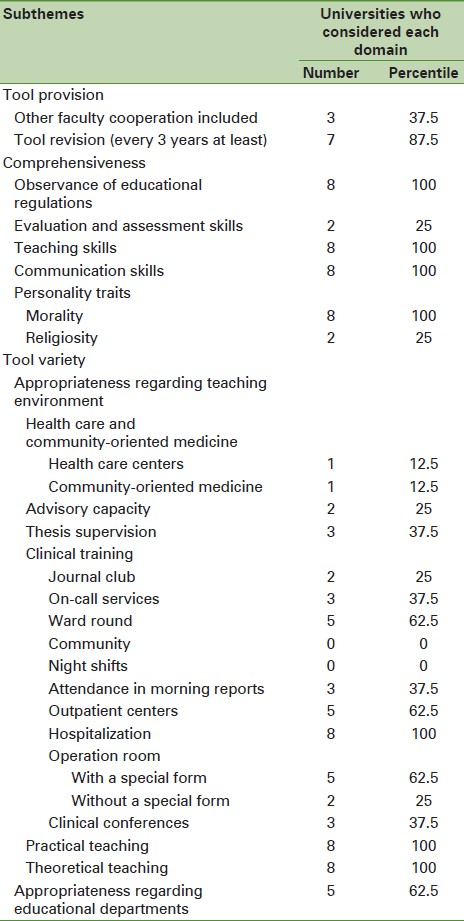 Investigating the faculty evaluation system in Iranian Medical ...