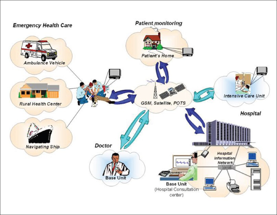 design and implementation of a telemedicine Telehealth and mhealth are promising solutions to reduce maternal  should be  considered in the design and implementation of telehealth and.