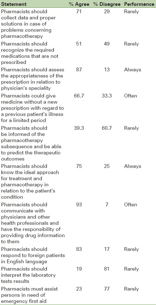 Pharmacists' opinions and self-reporting performance regarding the ...
