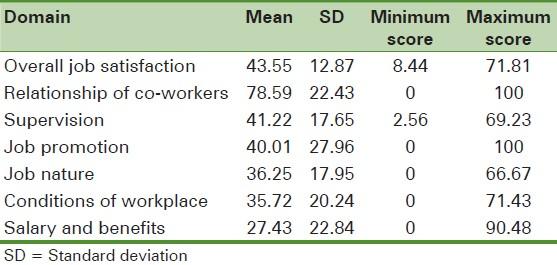 Thesis job satisfaction among nurses