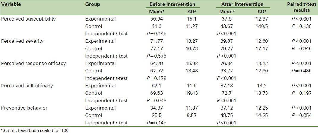 an analysis of the article self efficacy health locus of control and smoking Background: internal health locus of control has been associated with positive health outcomes and behaviors understanding the mechanisms of this relationship are key to designing and implementing effective health behavior intervention programs purpose: the purpose was to examine whether self-efficacy and social support mediate the relationship between college students' health locus of.