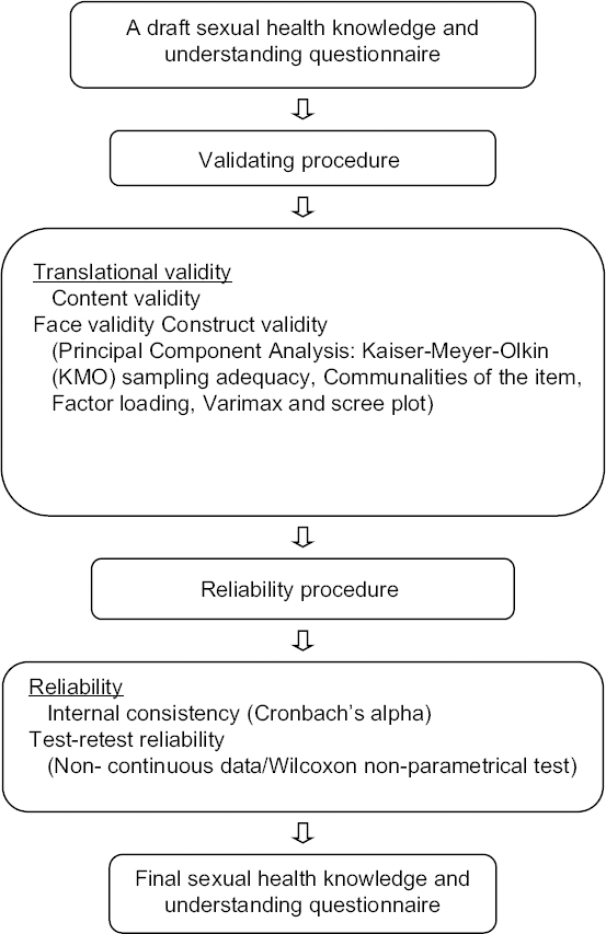 Validating surveys for reliability and validity in assessments