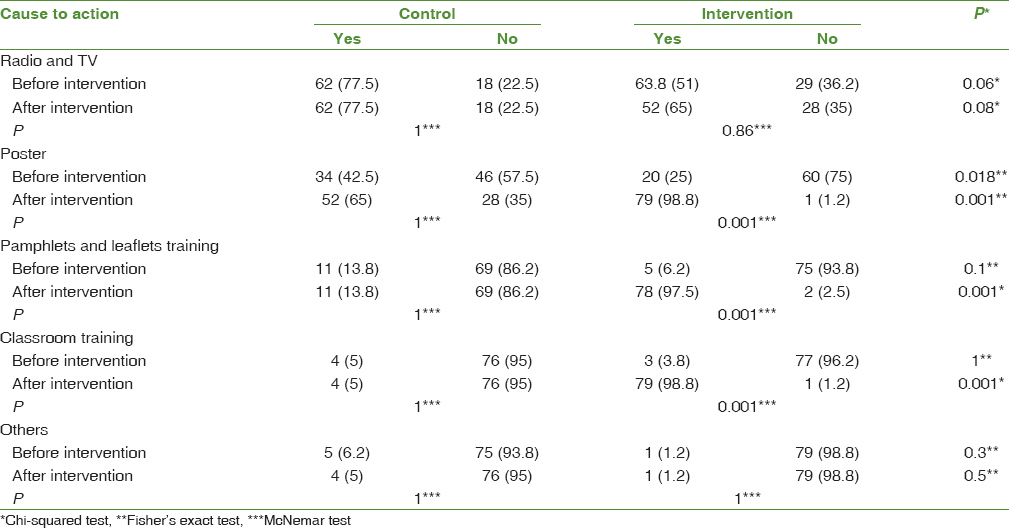 Assessing The Effect Of An Educational Intervention Program Based On