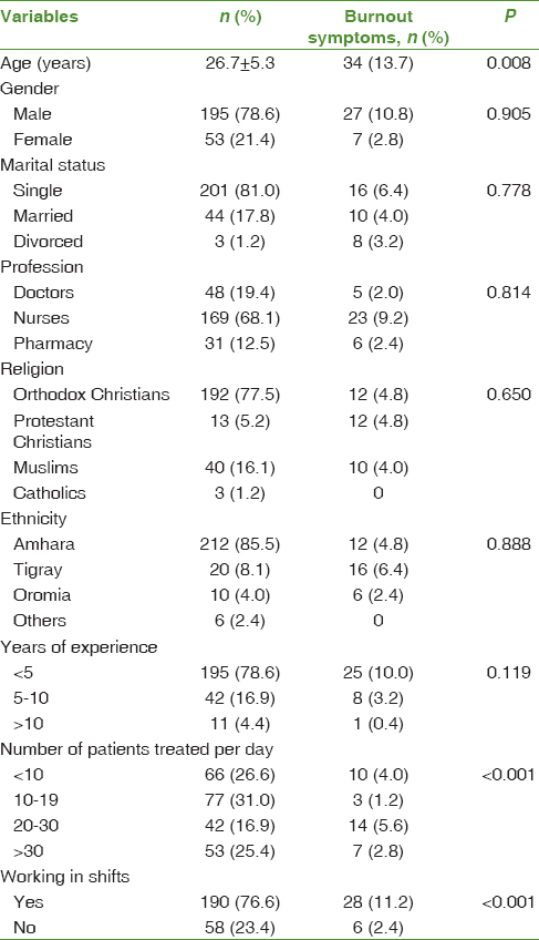 Table 1: Demographic characteristics and prevalence of burnout syndrome among health-care professionals