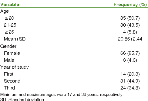 Table 1: Demographic characteristics of the study participants