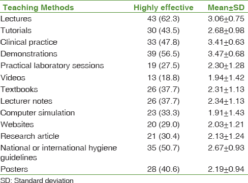Table 6: Perceived effectiveness of hand hygiene teaching methods