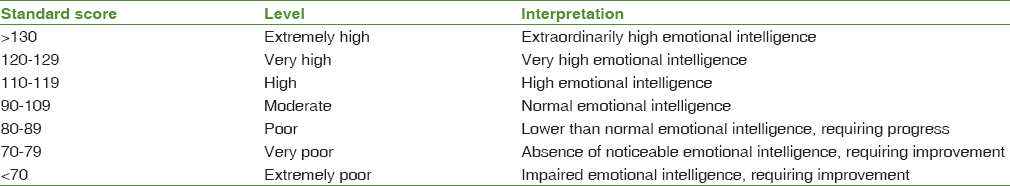 Effects of problem-solving skill training on emotional