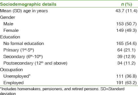 Table 1: Sociodemographic characteristics of the study participants (<i>n</i>&#61;302)