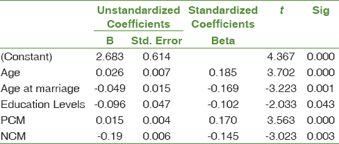 Table 6: Multivariate regression models for controlling the confounding factors