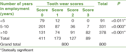 Effect of dental erosion on oral health among employees of battery