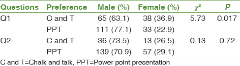 Gender preference between traditional and PowerPoint methods