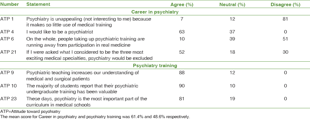 Table 4: Career in psychiatry and psychiatry training