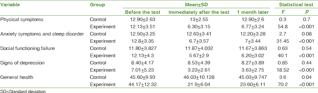 Table 2 Comparison Of Mean General Health Disorder Score And Its Subscales In The Experimental