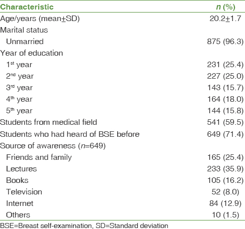 Breast self-examination awareness and practices in young women in