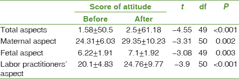 Table 1: Comparison of mean and standard deviation of score of attitude of midwives, physicians, and faculty members working in maternity block before and after intervention
