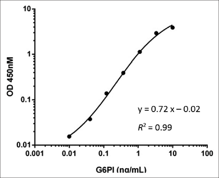 Figure 1: Standard curve of enzyme-linked immunosorbent assay kit showing glucose-6-phosphate isomerase concentration according to absorbance in 450 nm wavelength