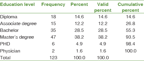 Table 1: Frequency of the participants based on the education level