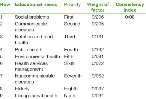 Table 2: Priority of community education needs factors with the relative importance