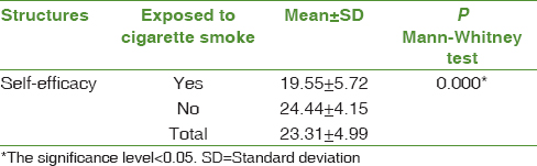 Table 1: The Comparison of mean score of structures based on exposure of pregnant women with cigarette smoke