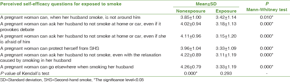 Table 4: The mean score of items of perceived self-efficacy of pregnant women who were exposed to smoke