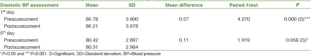 Table 3: Mean and standard deviation of diastolic blood pressure among patients with hypertension before and after alternate nostril breathing exercise in the study group (<i>n</i>=85)