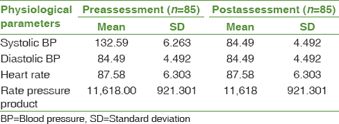 Table 7: Mean and standard deviation of routine treatment on physiological parameters of patients with hypertension on the 5<sup>th</sup> day in the control group (<i>n</i>=170)