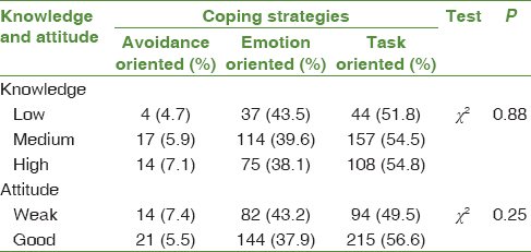 Table 4: Knowledge and attitude regarding selective  strategies to cope with puberty