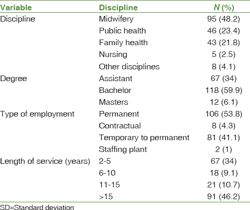 Table 1: Frequency distribution of the discipline and degree, type of employment, and length of service for healthcare providers