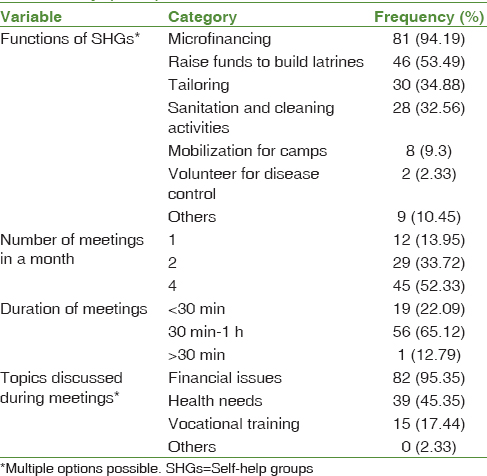 Table 2: Functional characteristics of self-help groups among the selected villages of rural Puducherry (<i>n</i>=86)