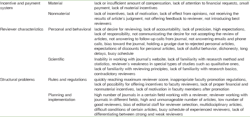 Table 3: Experts' opinions regarding review problems in for the Iranian Health Science and Research Journals