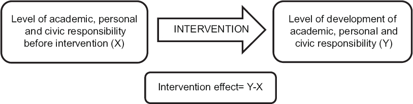 Figure 1:  Before and after without control informal experimental study design