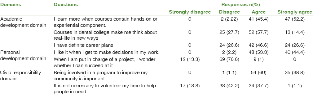 Table 2: Responses to the baseline assessment of all the three domains