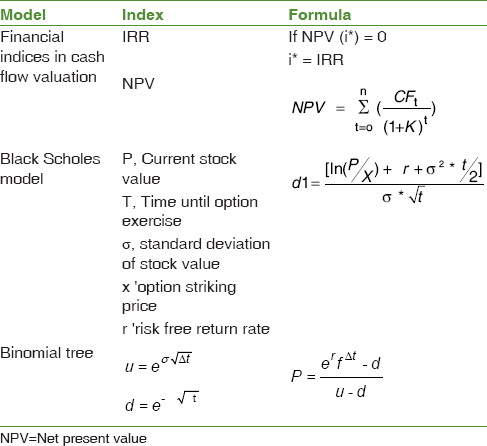 Table 1: Examination of models, indices and formulas in research