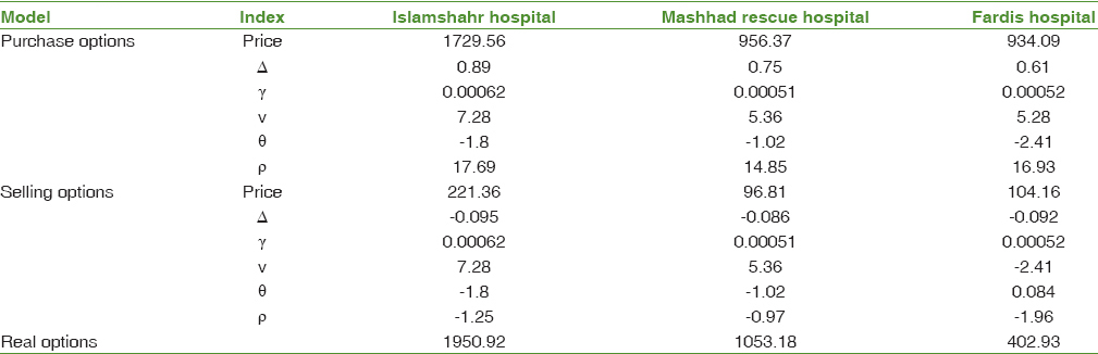 Table 4: Application of Black Scholes model in Islamshahr, Fardis hospitals, and Mashhad Rescue hospital