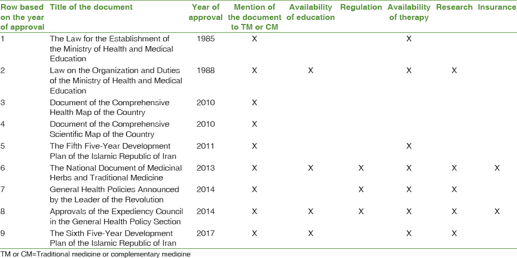 Table 2: Overview of the documents and laws related to traditional and complementary medicine