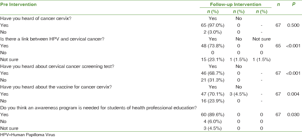 Table 4: Comparison of knowledge towards cervical cancer, HPV vaccination and opinion about awareness program between pre and follow-up intervention