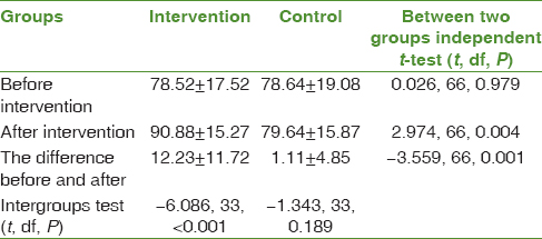Table 1: Comparison of the mean score of self-flourishing in both intervention and control groups before and after the study