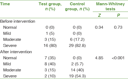 Table 2: Distribution of frequency of stress before and after intervention in two groups