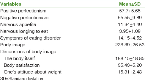 Table 1: Mean overall scores and dimensions of perfectionism, body image, and eating disorders during pregnancy