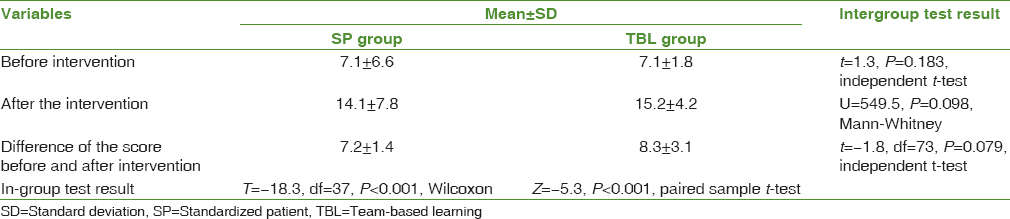 Table 1: Mean and standard deviation of knowledge score before and after intervention in midwifery students in both standardized patient and team-based groups