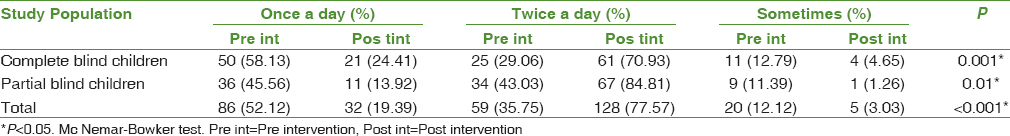 Table 1: Frequency of Tooth Brushing among the study population: Pre- and post-intervention