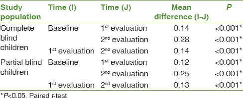 Table 4: Reduction of mean gingival index scores at different time intervals on the basis of degree of blindness