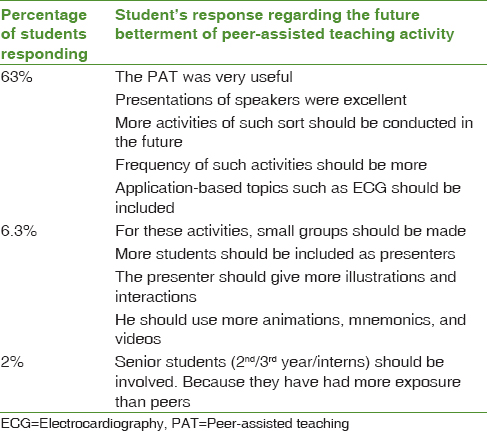 Table 4: The percentage of responses and their suggestion for the future betterment of peer-assisted teaching activity