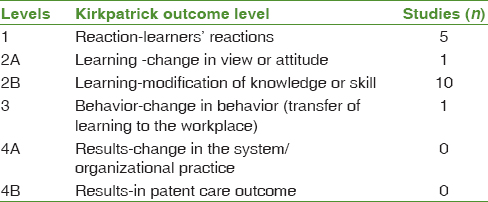 Table 2: Distribution of reviewed studies based on Kirkpatrick outcome levels