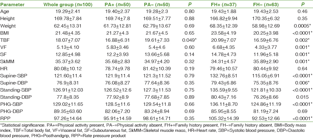 Table 1: Baseline and clinical parameters (mean±standard deviation) of whole study group and subgroups stratified by physical activity or family history of hypertension