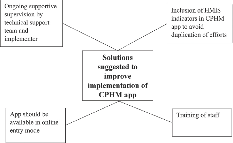 Figure 5: Nonhierarchical thematic diagram of suggested solutions in implementation of CPHM App as perceived by the healthcare providers, PHC Gumballi, Karnataka, India (2016–2017). CPHM = Comprehensive PublicHealth Management, PHC = Primary health center, HMIS = Health Management Information System