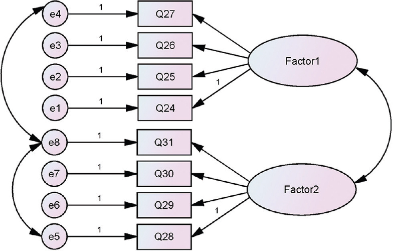 Figure 1: Diagram of the two factors and factor loadings model by confirmatory factor analysis