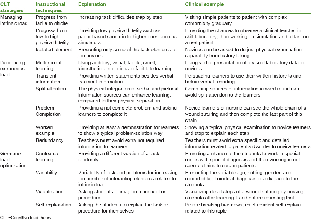 A Systematized Review Of Cognitive Load Theory In Health Sciences Education And A Perspective From Cognitive Neuroscience Ghanbari S Haghani F Barekatain M Jamali A J Edu Health Promot